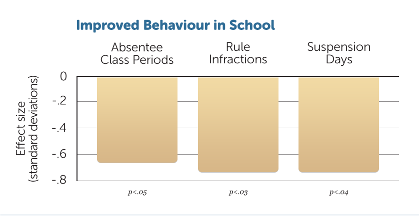 E29-Impr-School-Behaviour-W